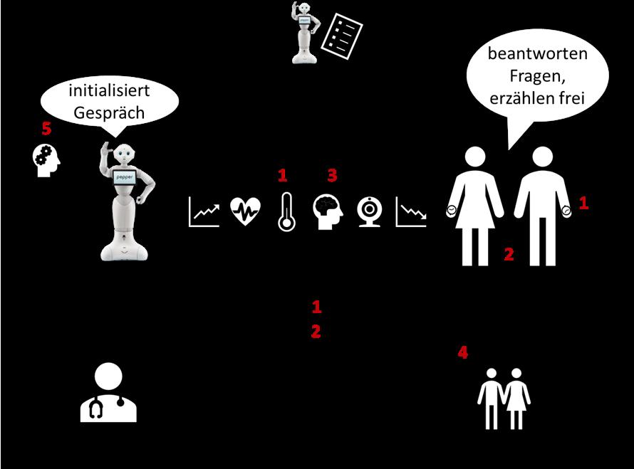 PROM-Grafik vom Cologne Cobots Lab